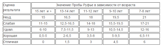 Таблица в зависимости от возраста